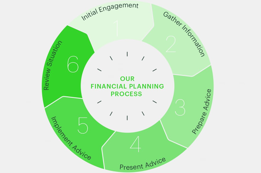 Our Financial Services Process